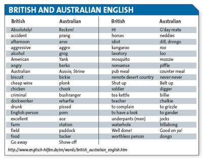 BrE vs Aus English