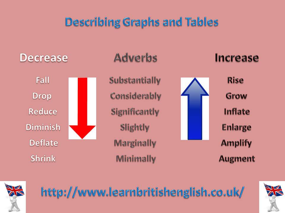 graph describing essays Describing graphs my students will have to write about visual information in their end of year exam i am always looking for good pages online which can help students write about graphs and tables and.