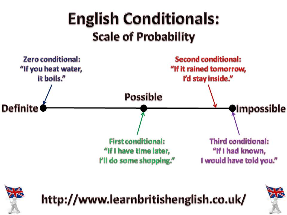 the conditional tense in english pdf