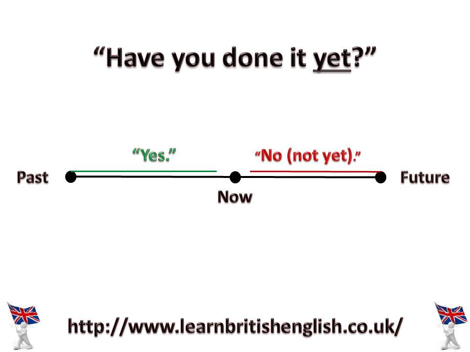 whether the future status of english A guide to some of the best free online resources to study english.
