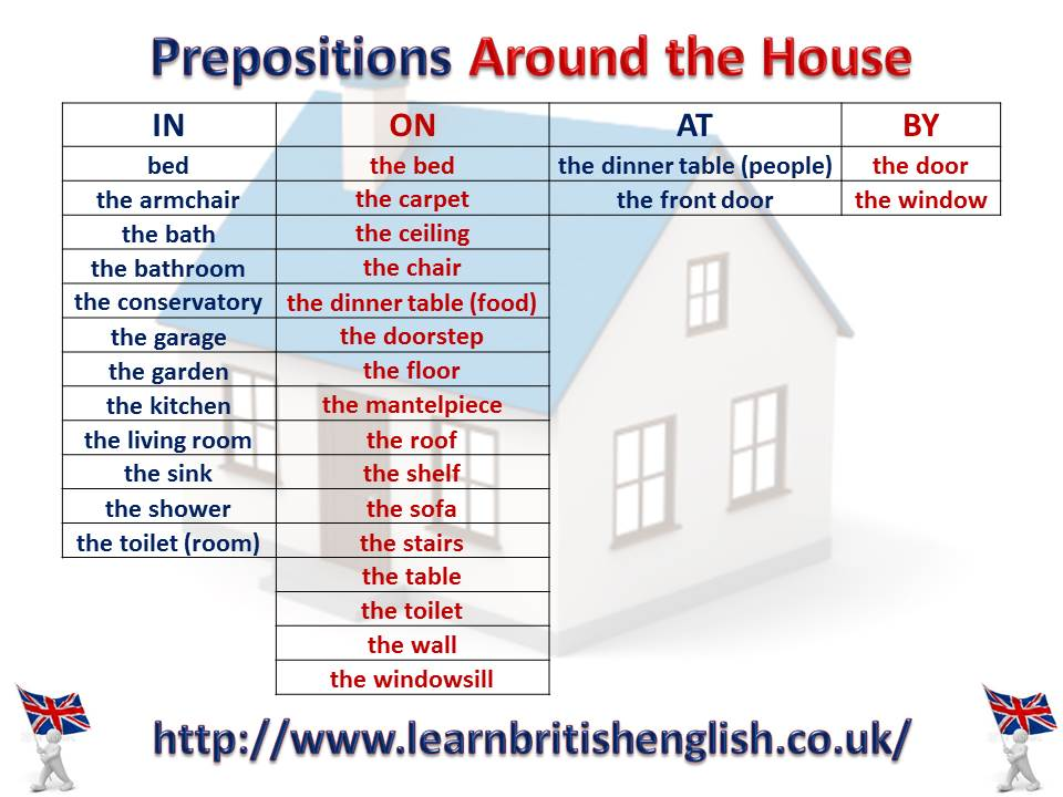 English prepositions around the house visual learn british english prepositions around the house jpeg ccuart Image collections